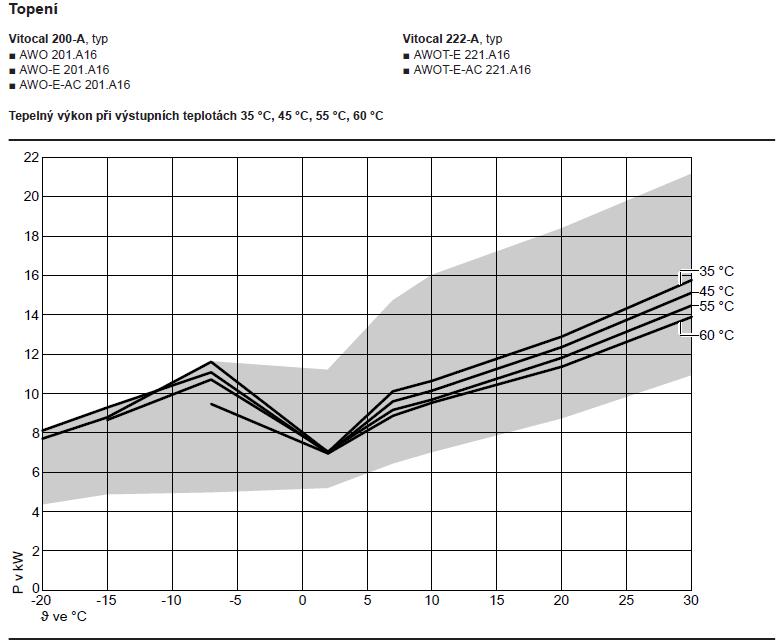 Vitocal 200-A16_Výkonová křivka