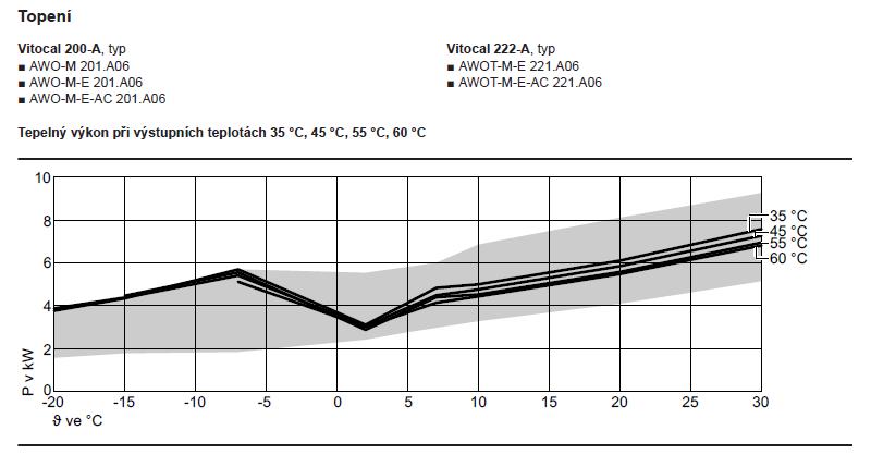 Vitocal 200-A 06_výkonová křivka