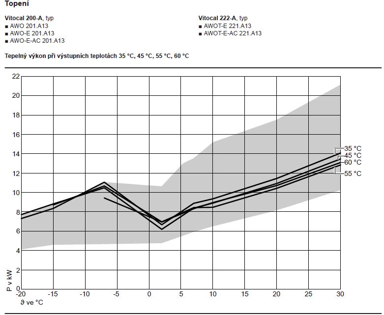 Vitocal 200-A13_Výkonová křivka