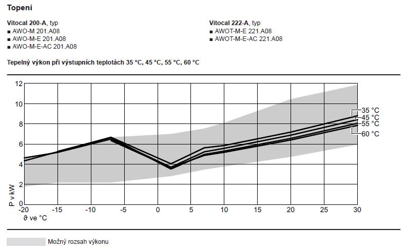 Vitocal 200-A08_výkonová křivka